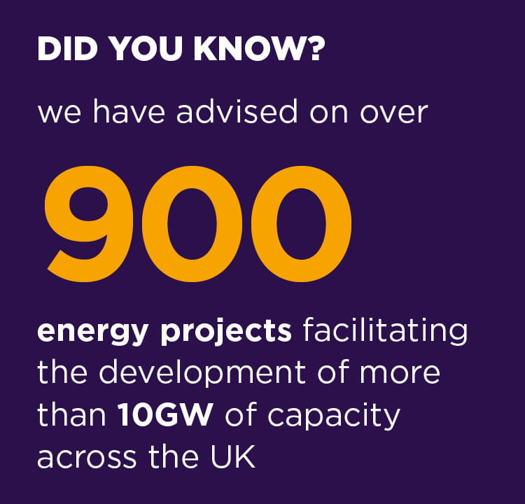 We have advised on 900 energy projects facilitating the development of more than 10GW of capacity across the UK