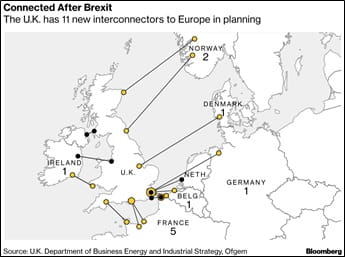 Connected after Brexit