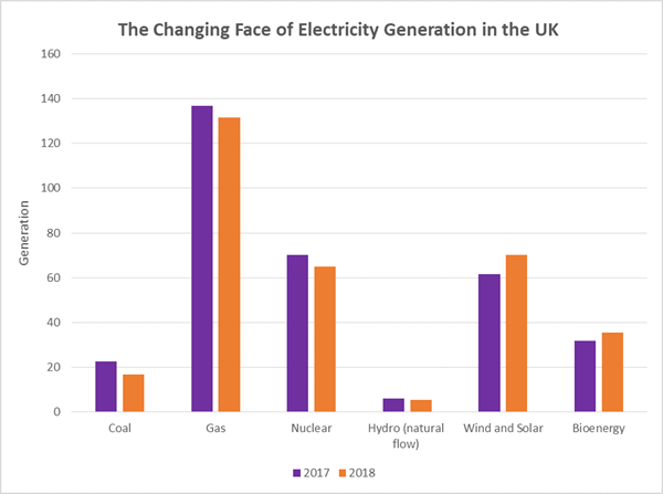 The Changing Face of Electricity Generation in the UK