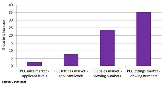 PCL Key Indicators Q1 2013